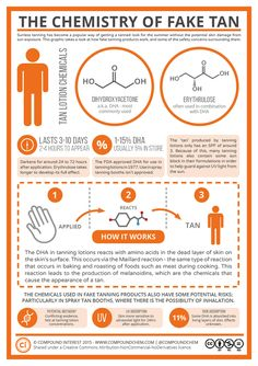 Did you get a fake tan this summer? Here is the chemistry of a fake tan. (via Bill @ChemMarketeer) Photo Credit: Compound Interest