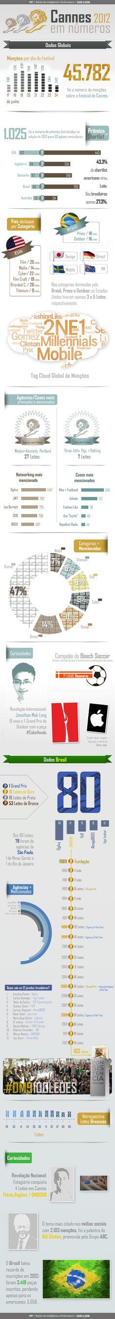 Nosso primeiro filho!  DM9DDB - NIP #cannes #dm9 #infographic #infografico