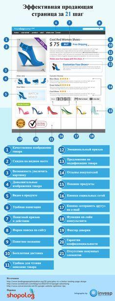Инфографика: Эффективная продающая страница за 21 шаг