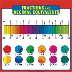 Laminate this sheet and display it on a classroom bulletin board in your math center. Duplicate on card stock paper as an individual student reference card. Add to students' math journals and or math folders to create individual reference books. Math Folders, Writing Folders, Teaching Phonics, Phonics Worksheets, Grammar And Punctuation, Grammar Rules, Roman Numerals Chart, Math Charts, Spelling Rules