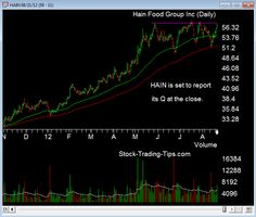 Stock chart of a fast growing organic products company. HAIN