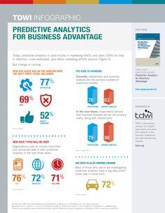 Infographic // Predictive Analytics -- TDWI -The Data Warehousing Institute