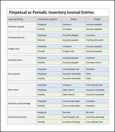 Perpetual Inventory System Journal Entries « Double Entry ...