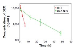 Figure 4 In vivo DEX concentrations in cochlear perilymph via RWM administration of free DEX or DEX-NPs.