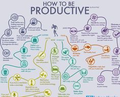 How to be more Productive http://dashburst.com/infographic/habits-of-productive-people-mindmap/ ##productivity ##efficiency ##optimization - Steven Hughes - Google+