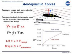 Computer drawing of pressure variation around an airfoil. Aerodynamic force equals the pressure times the surface area of the airfoil.