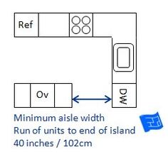 Kitchen Dimensions Minimum Clearance For Units Opposite A Table Kitchen Cabinet Dimensions