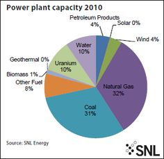 The U.S. wind energy sector is expected to comprise 9% of the total energy mix in 2020, according to data from SNL Energy. The sector will continue to have an upward trend, from 4% in 2010, to 8% in 2015. The country's planned new capacity for all energy sources will reach about 33,783 megawatts in 2016.