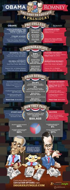 The 2012 presidential election is right around the corner and everyone is wanting to know more about the candidates. This infographic presented by Degree Jungle compares how Obama and Romney financed their education. Presidential History, Presidential Election, Occidental College, University University, Us Election, Us Politics, Barack Obama, Obama Romney, Higher Education