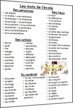 School Vocabulary in French - Les mots de l'école en français: French Language Lessons, French Language Learning, French Lessons, French Flashcards, French Worksheets, French Teaching Resources, Teaching French, French Phrases, French Words