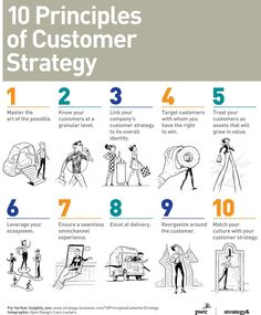 10 Guiding Principles of Customer Strategy Infographic - Business Management - Ideas of Business Management - 10 Guiding Principles of Customer Strategy Infographic Digital Marketing Strategy, Sales And Marketing, Business Marketing, Content Marketing, Sales Strategy, Marketing Ideas, Internet Marketing, Media Marketing, Business Management