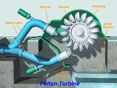 Invention And Innovation, Water Turbine, Hydroelectric Power, Home Greenhouse, Water Powers, Home Technology, Electrical Wiring, Cool Tech, Home Repairs