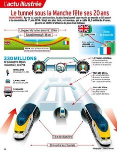 Chunnel infographic