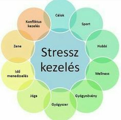 Stressz kezelés...♡ Health And Wellness, Health Care, Health Fitness, Healthy Diet Recipes, Positive Life, Daily Motivation, Stress Management, Cool Things To Make, Good To Know