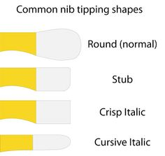 The Repairer's Bench: A guide to nibs - the basics and beyond