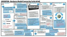 Groupon Business Model Canvas - italian