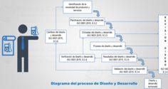 Diseño Y Desarrollo De Productos Y Servicios Según ISO 9001:2015