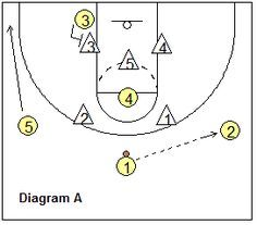 basketball play Carolina