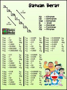 Love Math, Kindergarten Math Worksheets, Homeschool Math, Educational Activities, Algebra, Kids And Parenting, Mathematics, Kids Learning, Elementary Schools