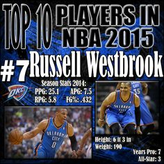 Russell Westbrook has made the Thunder look like a championship team even without Kevin Durant. He is by far the most athletic Point Guard in the NBA and will continue to attack the rim with force. http://www.prosportstop10.com/top-10-best-nba-players-2015/