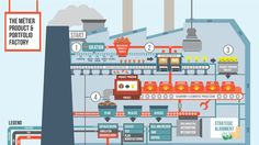 PPM + PLM = Product Factories for the 21st Century