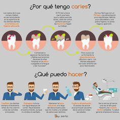 Dental Activities for Kids - Todo Sobre La Salud Bucal 2020 Dental Surgeon, Dental Assistant, Dental Hygienist, Dental Implants, Oral Health, Dental Health, Dental Care, Dental Posters, Dentist Humor