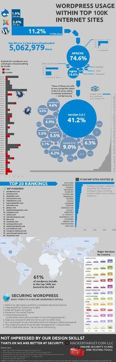 #WordPress usage within top 100k internet sites #web