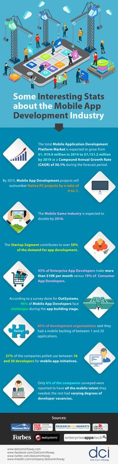 Some Interesting Stats about the Mobile App Development Industry