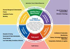 College & Career Readiness - Career Wheel