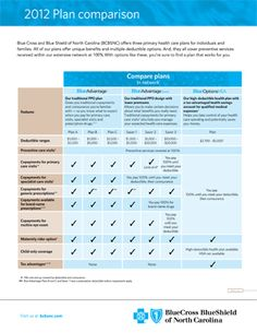 comparison of Blue Cross Blue Shield health plans