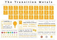 Transition-Metals.png (700×498)
