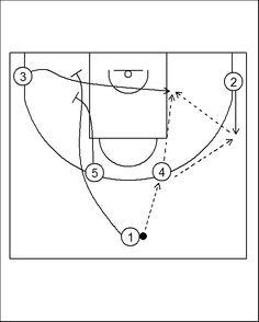 Pick'n'Roll. Baloncesto; táctica y entrenamiento.: Horns Offense (4) Miami Heat