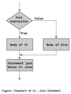 else and nested ifelse coderforevers learn c - Flowchart C