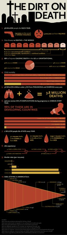 The dirt on death - facts and death statistics for all over the globe