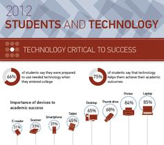 Infographic: ECAR Study of Undergraduate Students and Information Technology, 2012