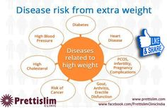 #Disease Risk From Extra #Weight