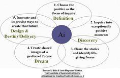 The Center for APPRECIATIVE INQUIRY » Generic Processes of Appreciative Inquiry
