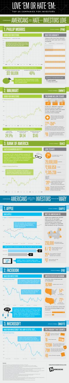 3 Companies You Hate But Investors Love -- Loved or Hated Company Stocks Infographic -- http://mashable.com/2013/02/15/companies-you-hate/#