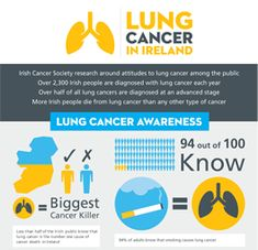 The signs of lung cancer may include any of the following: