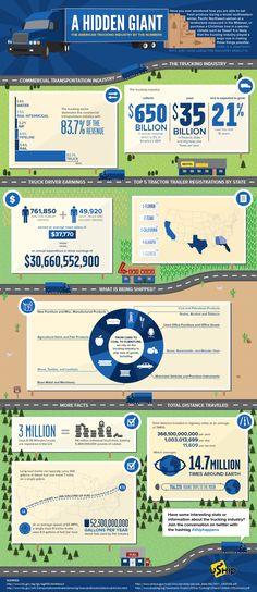 American Trucking Industry Is A Giant! | Real Truck Driver Blog