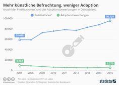Infografik: Mehr künstliche Befruchtung, weniger Adoption
