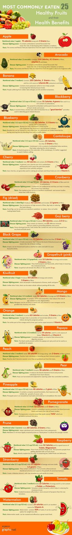 25 Healthy Fruits And Their Health Benefits Infographic - Bananas are very soothing to the gastrointestinal tract because of the high content of the soluble fiber pectin. The pectin helps to normalize bowel function and has shown some promise for the treatment of peptic ulcers. They also contain compounds called protease inhibitors which help eliminate harmful bacteria like Pylori  - If you like this pin, repin it and follow our boards :-)  #FastSimpleFitness…
