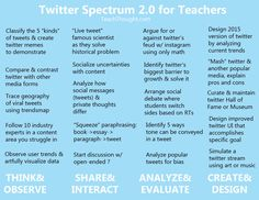 20 Interesting Ways to Use Twitter in the Classroom