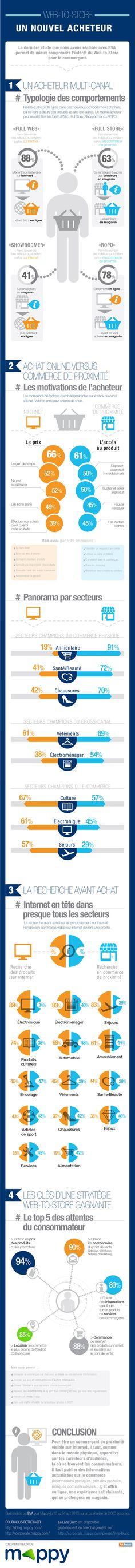 Infographie : Web-to-store, un nouvel acheteur