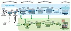 waste water treatment and use: ETP Design