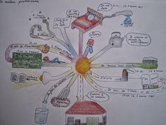 Vanessa Bize. Carte heuristique: ma journée - réalisée par Marina Viñarás, élève de 3ºESO, IES Gabriela Mistral, Arroyomolinos