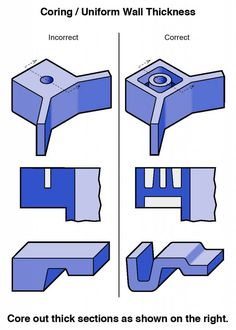 ICOMold has made these basic injection molded plastic part design guidelines available to engineers and designers to assure that your plastic can be molded. Plastic Moulding, Plastic Injection Molding, Process Engineering, Plastic Components, 3d Printing Diy, 3d Printer Designs, Mould Design, Modelos 3d, Design Guidelines