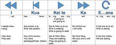 Te Reo Puawai Māori Te Reo Manahua Maori Tense Markers: Vocabulary: He reo tupu, he reo ora The ā and ō categories http:& Teaching Activities, Teaching Resources, Maori Words, Cross Tattoo For Men, Maori Designs, Success Criteria, Sentence Starters, Sentence Structure, Classroom Language