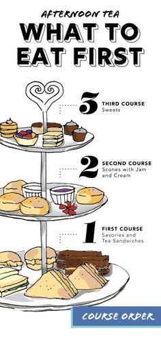 Afternoon Tea Course Order : Traditional afternoon tea is served in three courses and usually on a three-tiered tray alongside a pot of tea. This illustrated guide shows what order afternoon tea should be eaten. Tee Sandwiches, Tea Party Sandwiches, Finger Sandwiches, Afternoon Tea Recipes, Afternoon Tea Parties, Baby Shower Afternoon Tea, Best Afternoon Tea, Girls Tea Party, Tea Party Birthday