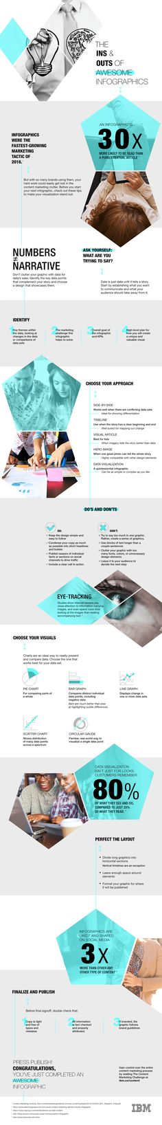 How (and Why) To Create #Infographics Content Marketing, Digital Marketing, Inbound Marketing, Media Marketing, Affiliate Marketing, Website Ranking, How To Create Infographics, Graphic Design Software, Marca Personal